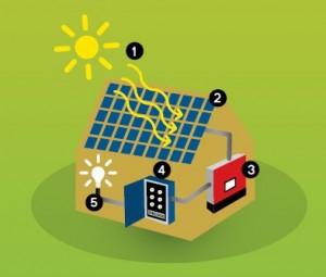 over_zonneenergie