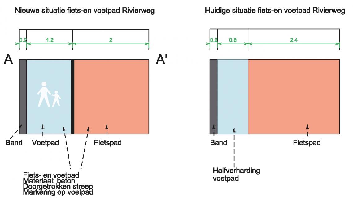 Aanpassingen aan het fiets- en voetpad Rivierweg